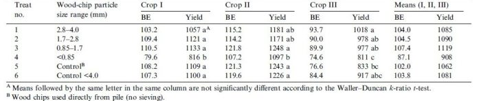 Table 4: Yield (g/log), percentage BE and means for three crops of L. edodes grown on various wood chip sizes.