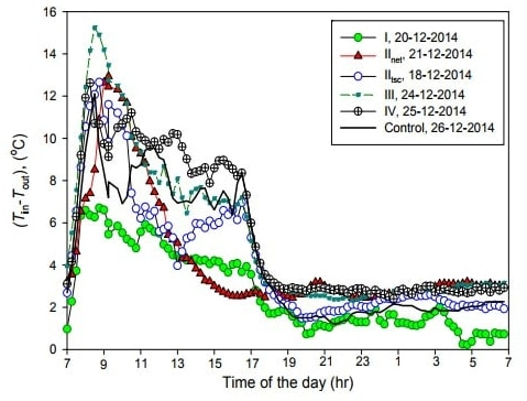 Diurnal variation of air temperature difference between inside and outside the greenhouse (Tin‐Tout) as affected by the shading configuration