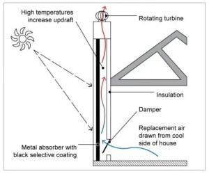 Example of a solar chimney – room ventilation