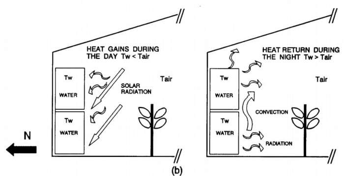 Heating via water storage in containers