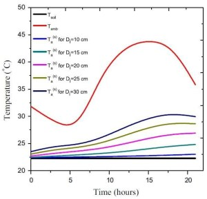 Influence of pipe diameter on the air outlet temperature