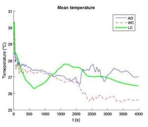 Mean temperature trends in the cultivation area for the three opening configurations considered