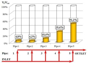 Percentage share of flow rate in each pipe in the total flow rate of multi-pipe EAH