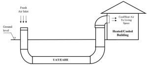 Schematic of open-loop EAHE