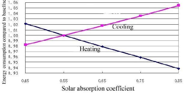 Solar absorption coefficient vs heating and cooling energy consumption