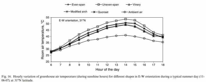 Hourly variation of greenhouse air temperature (during sunshine hours) for different shapes in E-W orientation during a typical summer day (11-06-07) at 31°N latitude
