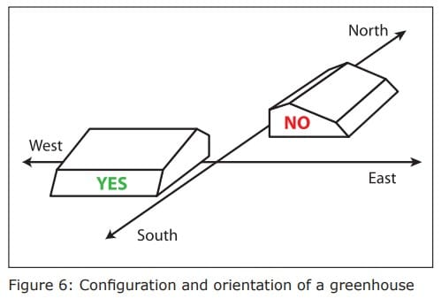 Configuration and orientation of a passive solar greenhouse