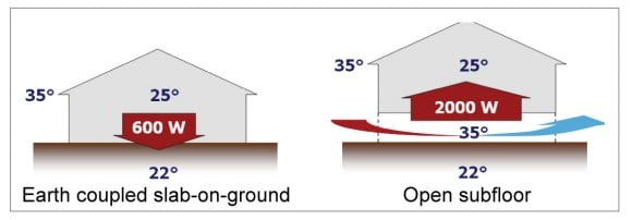 earth coupled slab-on-ground vs open subfloor