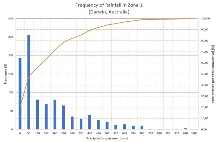 Precipitation per year for Darwin, Australia (climate zone 1)