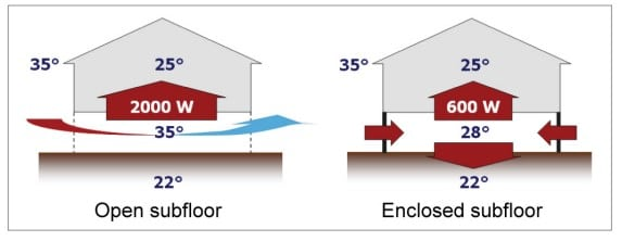 open subfloor vs enclosed subfloor