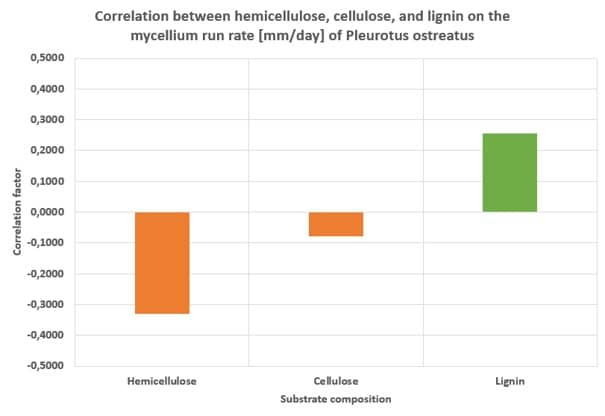 Correlation between hemicellulose, cellulose, and lignin on the mycelium run rate [mm-day] of Pleurotus ostreatus
