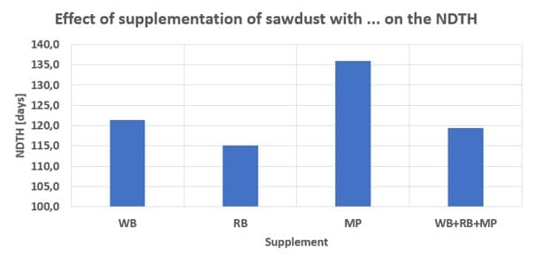 Effect of supplementation of sawdust with different supplements on the number of days to harvest (NDTH) of Lentinula edodes