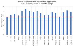 Effect of supplementation of wheat straw with different supplements on the harvesting period of Pleurotus eryngii