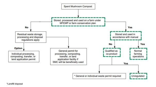Authorized situations for spent mushroom compost (SMC) under residual waste regulations