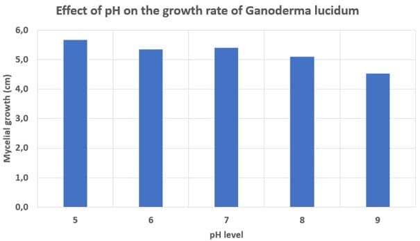 Effect different pH level on the growth rate of Ganoderma lucidum