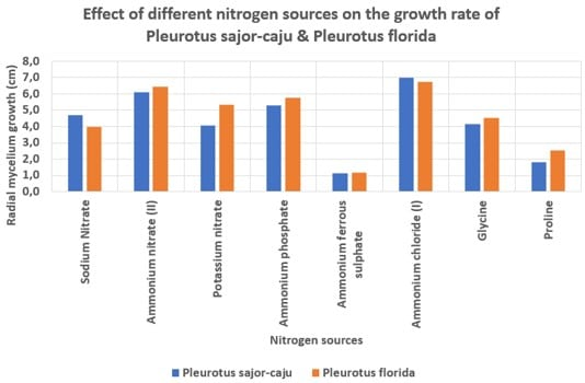 Effect of different nitrogen sources on the growth rate of Pleurotus sajor-caju and Pleurotus florida