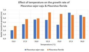 Effect of temperature on the growth rate of Pleurotus sajor-caju and Pleurotus florida