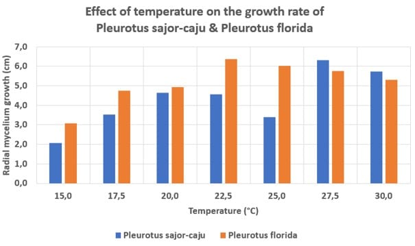 Effect of temperature on the growth rate of Pleurotus sajor-caju and Pleurotus florida