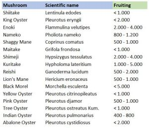 Growing parameters for various mushrooms_CO2_fruiting phase