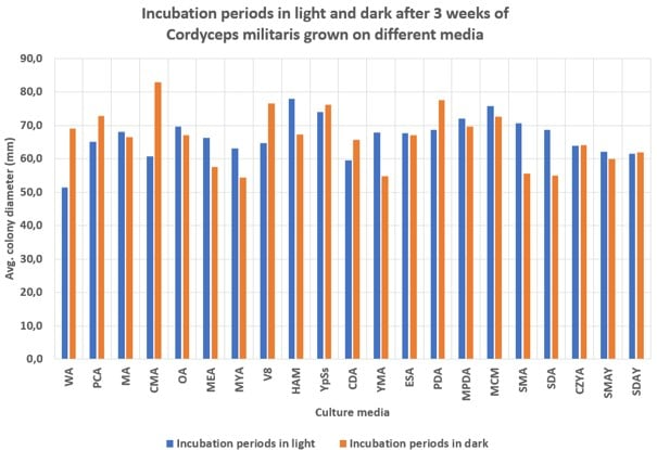 Influence of different culture media on the mycelial growth rate of Cordyceps militaris under light and dark conditions