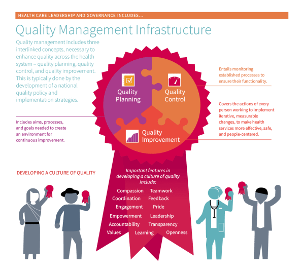 Quality Management Infrastructure | PHCPI