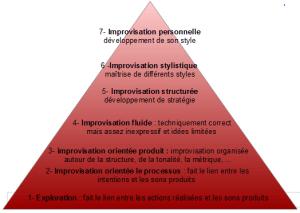 pyramide-improvisation-Robidas