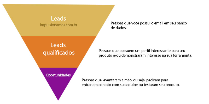 Estágio dos Leads no Inbound Marketing