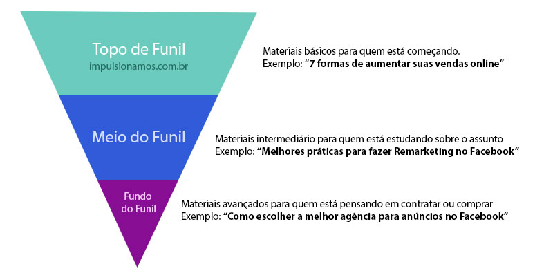 Estágios do funil do Inbound marketing