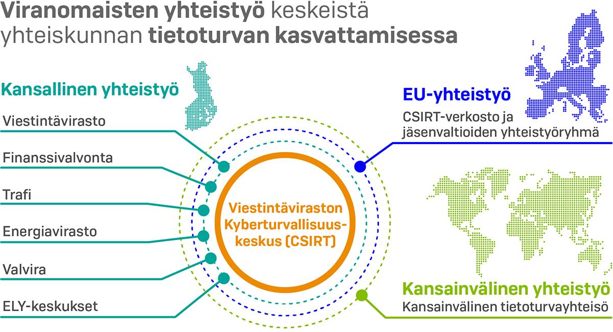 Viestintäviraston Kyberturvallisuuskeskuksella on tärkeä rooli yhteiskunnan tietoturvan kasvattamisessa. (Kuva: LVM)
