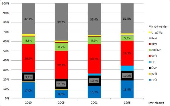Wahlergebnisse der Gemeinderatswahlen in Wien