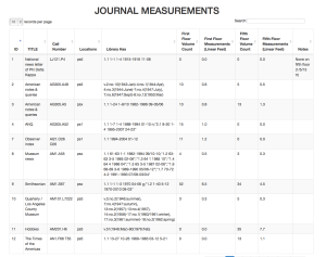 SDSU Library Bound Journals Measurements