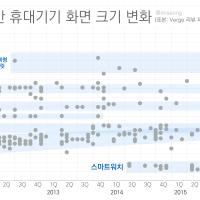 최근 5년간 휴대기기 화면 크기 변화 (Verge 리뷰 표본 기준)