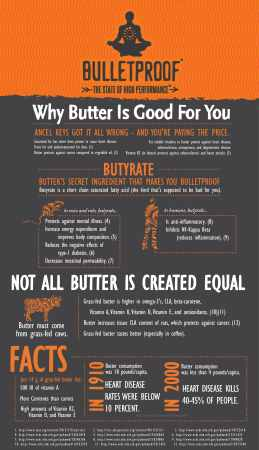 Put Butter In My Coffee- Bulletproof infographic