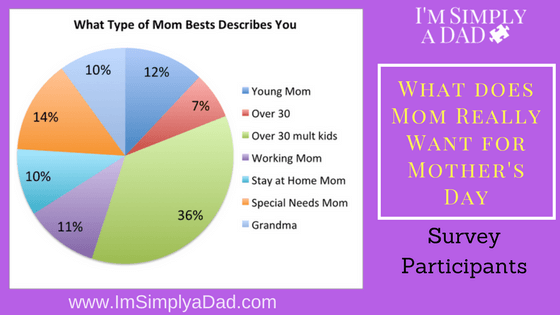 Mother's Day Gifts: What Does Mom Really Want -I surveyed 100 Moms to find out What Would Make Mother's Day Great.