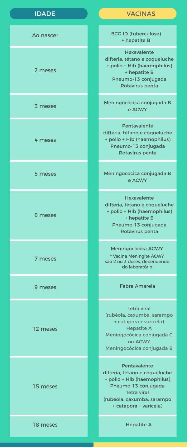 Vacinas obrigatórias para o primeiro ano de vida - Imunizar Vacinas