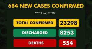Nigeria Records 684 New Confirmed COVID-19 Cases As The Total Confirmed Cases Exceed 23,000