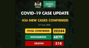 Nigeria's Exceed 20,000 COVID-19 Cases With 436 New Cases