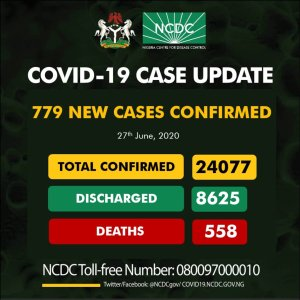 Nigeria Records 779 New COVID-19  As The Total Number Of Confirm Cases Exceed 24,000