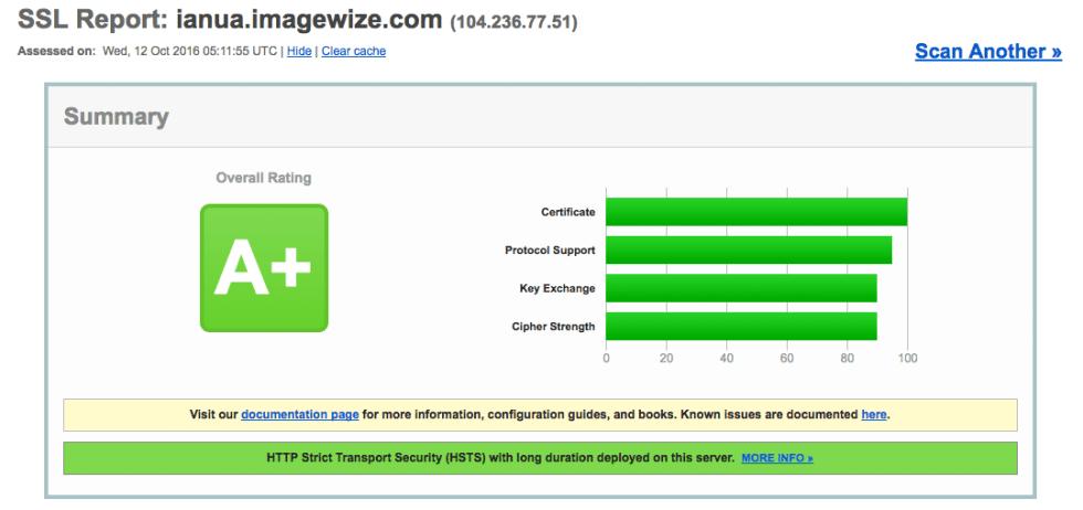 Qualys SSL Labs Test