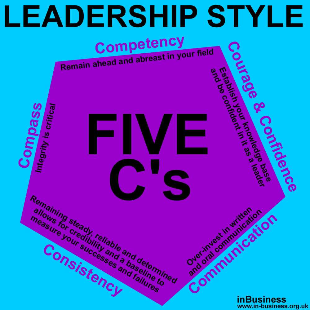 Indra Nooyi Leadership Style - The Five C's of #Leadership