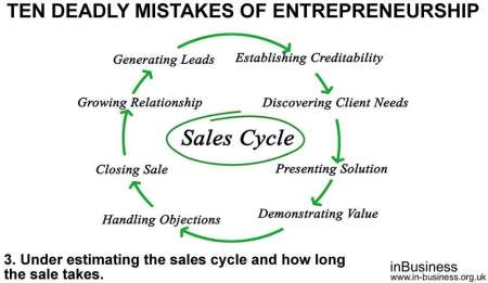 ten deadly mistakes of entrepreneurship - Under estimating the sales cycle and how long the sales take