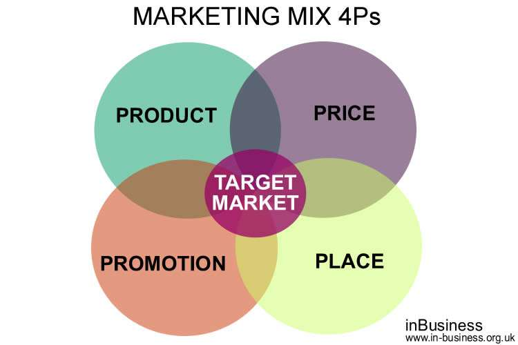 The Marketing Mix 4Ps Explained In A Bit More Detail.