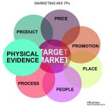Marketing Mix 7Ps Example - Physical Evidence