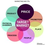 Marketing Mix 7Ps Example - Product - Price