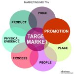 Marketing Mix 7Ps Example - Promotion