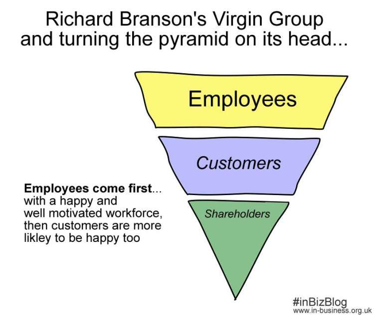 Sir Richard Branson Leadership Style turning the pyramid on its head