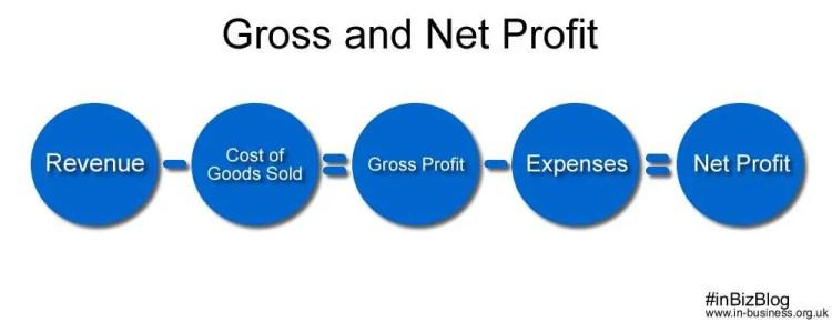 Gross and net profit