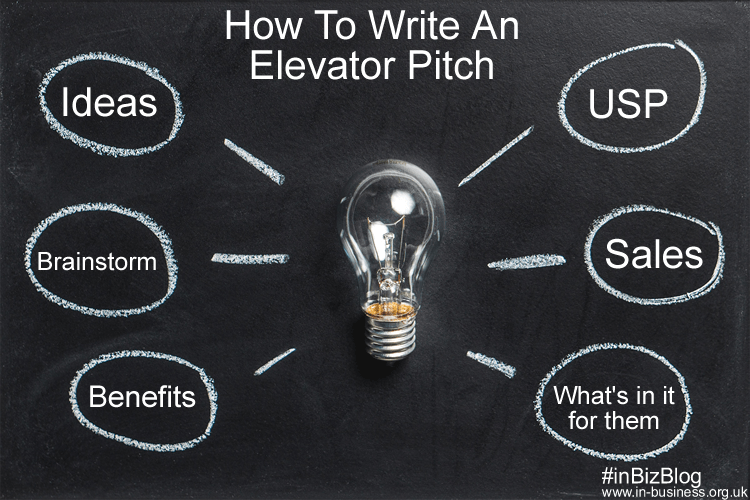 how to write a pitch Pitch is a perceptual property of sounds that allows their ordering on a frequency-related scale, or more commonly, pitch is the quality that makes it possible to judge sounds as higher and lower in the sense associated with musical melodies.