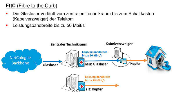 Breitband Netcologne Grafik 2
