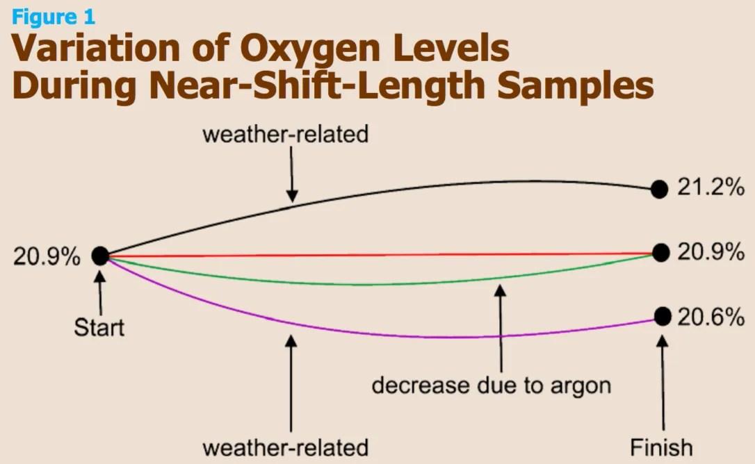 Stanchezza argon - figura 1